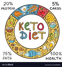 Keto diet – lékárna – výrobce – kde koupit